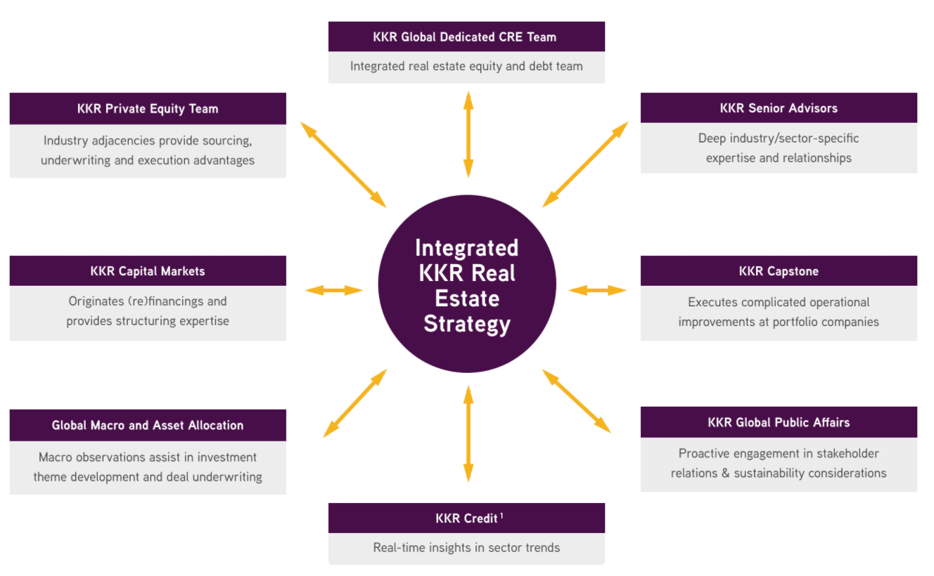 integrated kkr real estate strategy